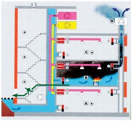 Система дымоудаления жилого дома