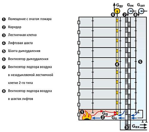 Противодымная защита лифтовых шахт